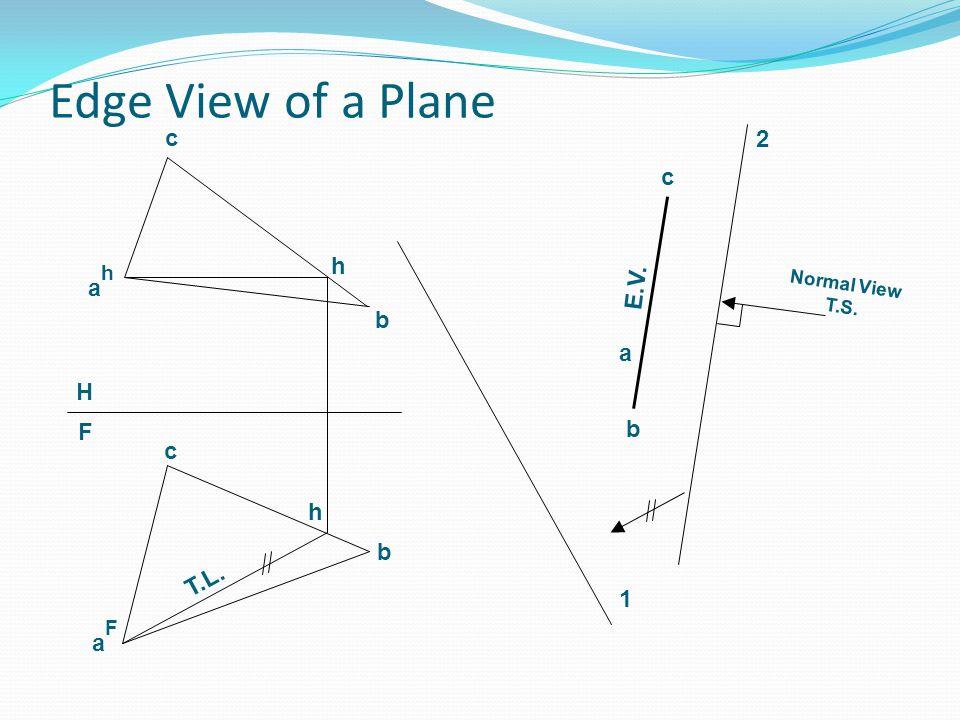 Edge View of a Plane c 2 c h E.V. ah b a H b F c h b T.L. 1 aF