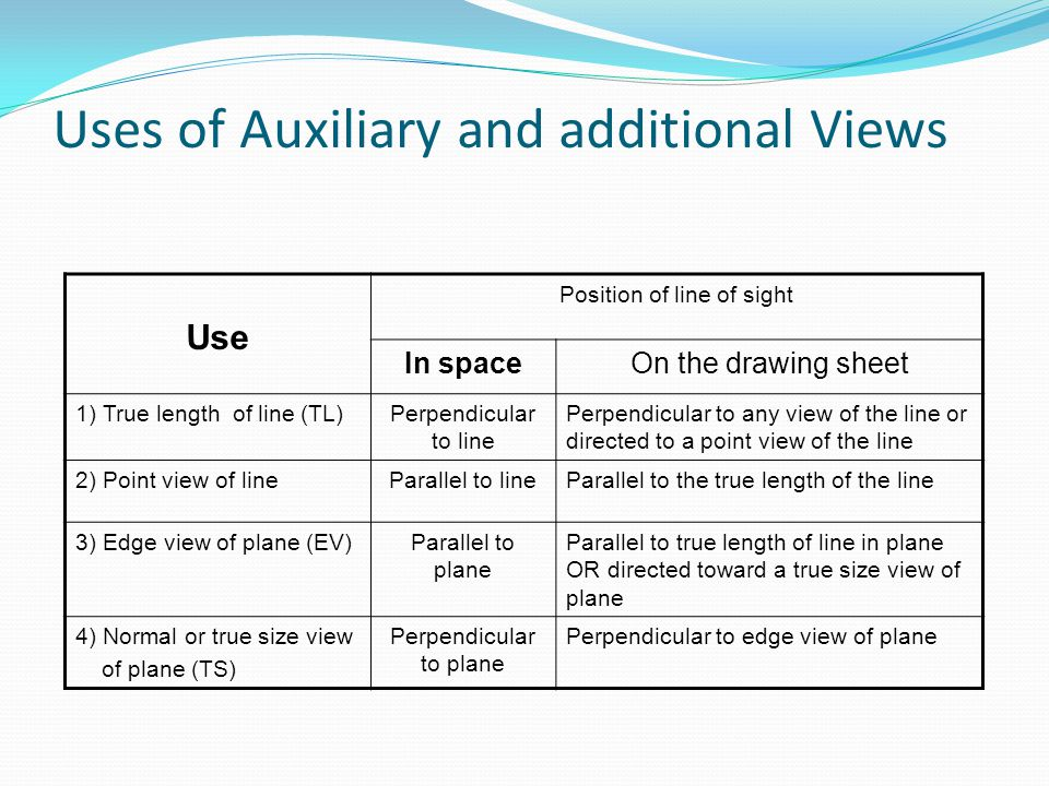 Uses of Auxiliary and additional Views