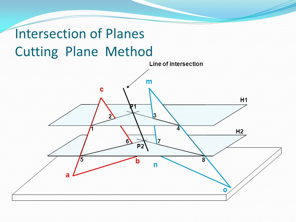 Intersection of Planes Cutting Plane Method