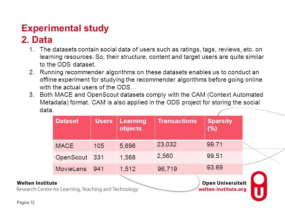 Experimental study 2. Data