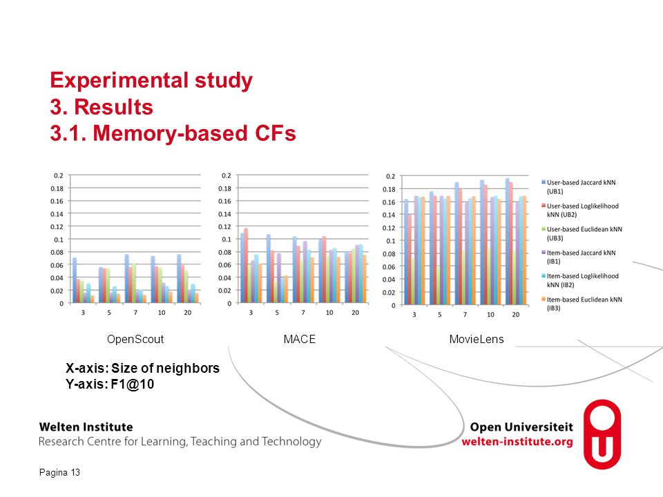 Experimental study 3. Results 3.1. Memory-based CFs