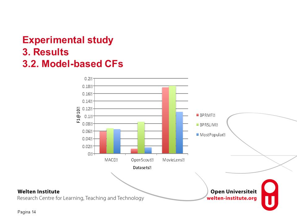 Experimental study 3. Results 3.2. Model-based CFs