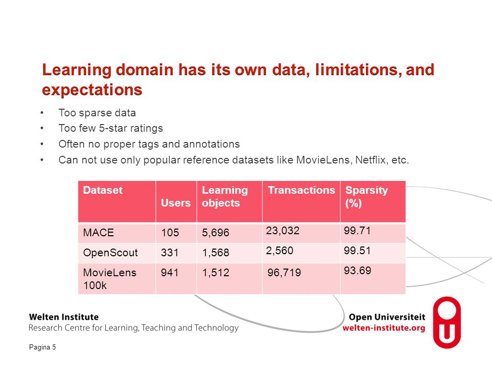 Learning domain has its own data, limitations, and expectations