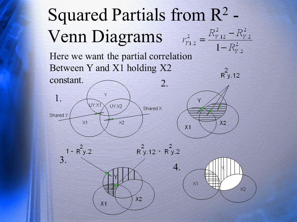 Squared Partials from R2 - Venn Diagrams