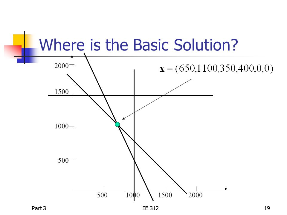 Where is the Basic Solution