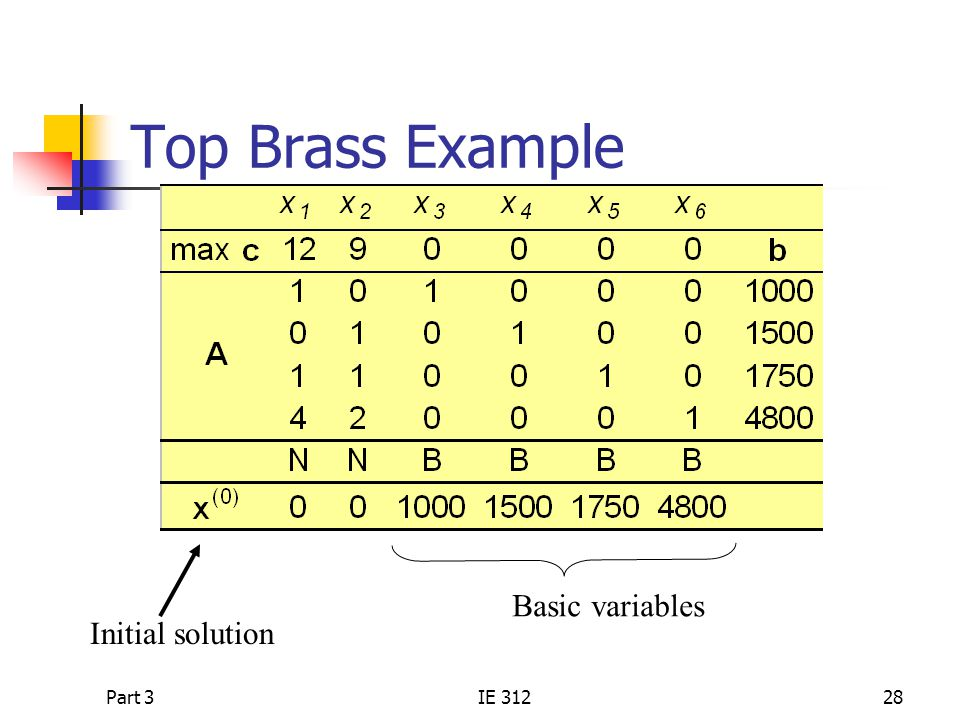 Top Brass Example Basic variables Initial solution Part 3 IE 312