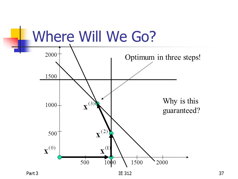 Where Will We Go Optimum in three steps! Why is this guaranteed 2000