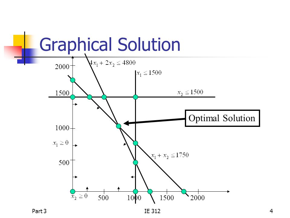 Graphical Solution Optimal Solution 2000 1500 1000 500