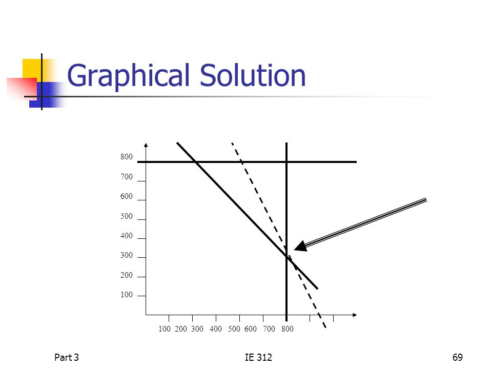 Graphical Solution Part 3 IE 312 800 700 600 500 400 300 200 100