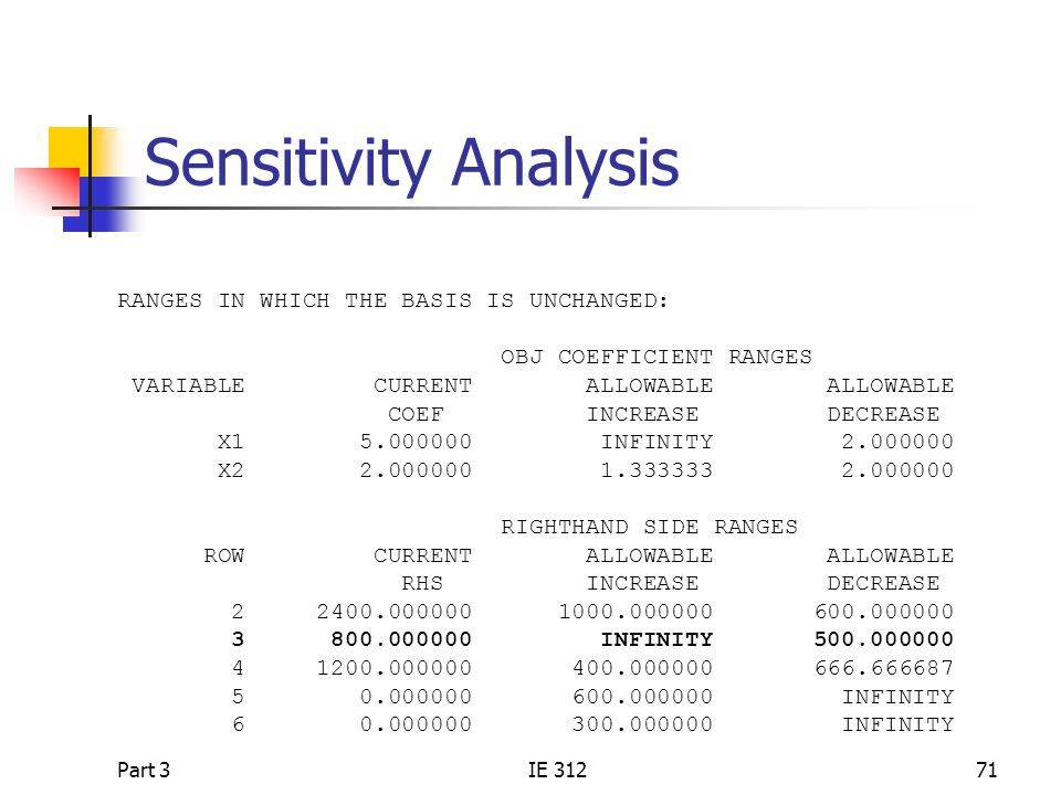 Sensitivity Analysis RANGES IN WHICH THE BASIS IS UNCHANGED:
