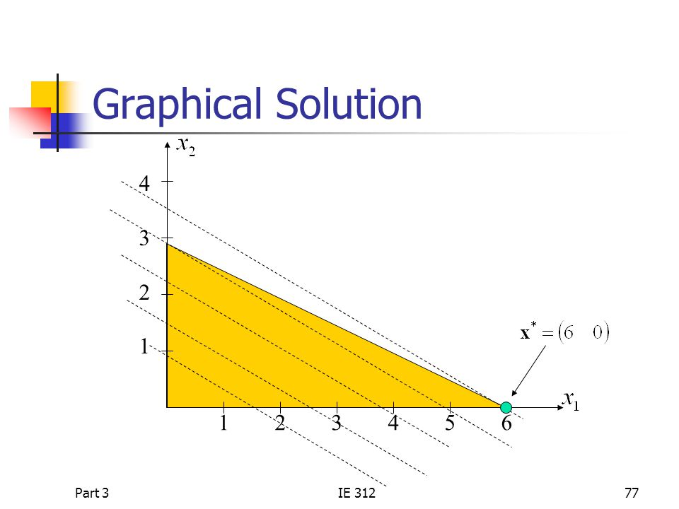 Graphical Solution 1 2 3 4 5 6 4 3 2 1 Part 3 IE 312