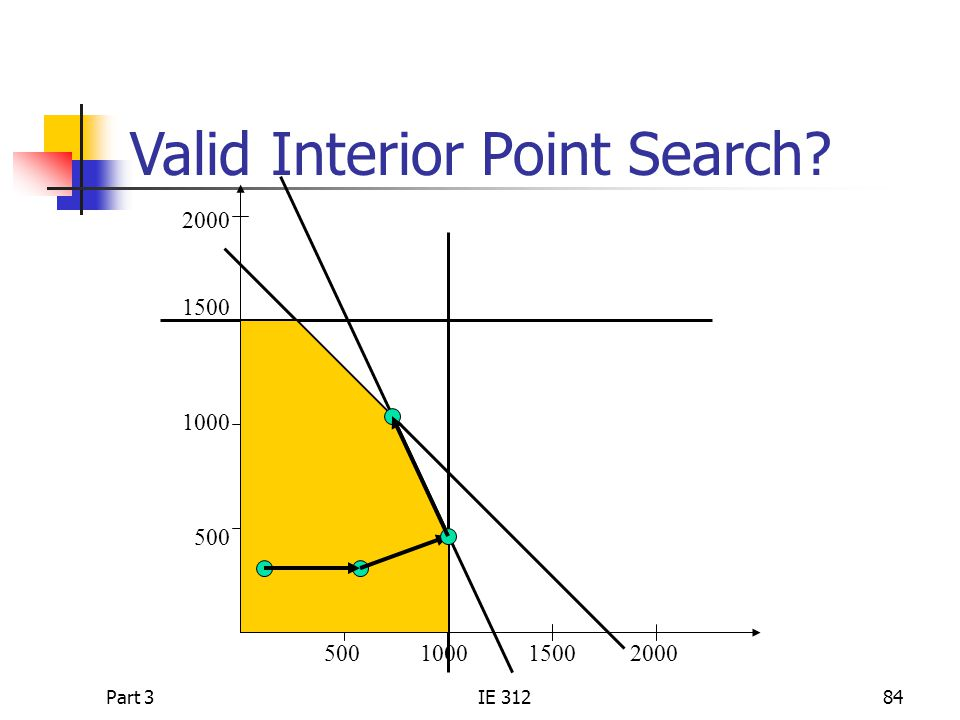 Valid Interior Point Search