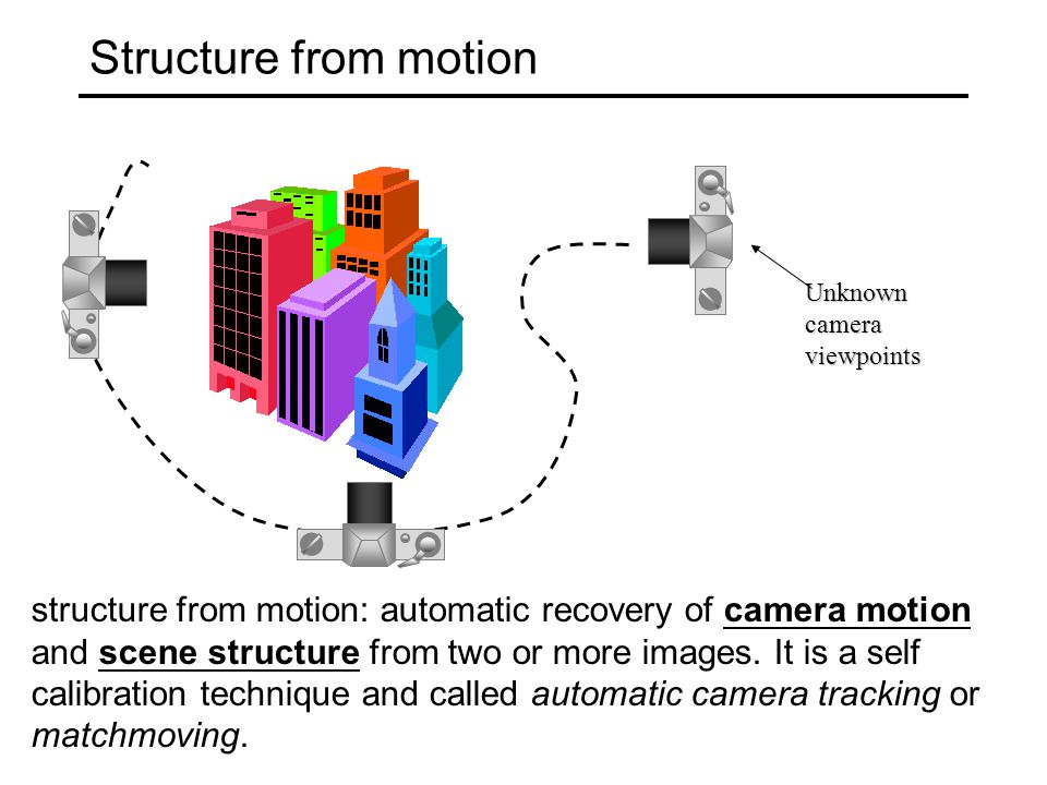 Structure from motion Unknown. camera. viewpoints. With what we have discussed so far, we can solve this problem already, in principle.