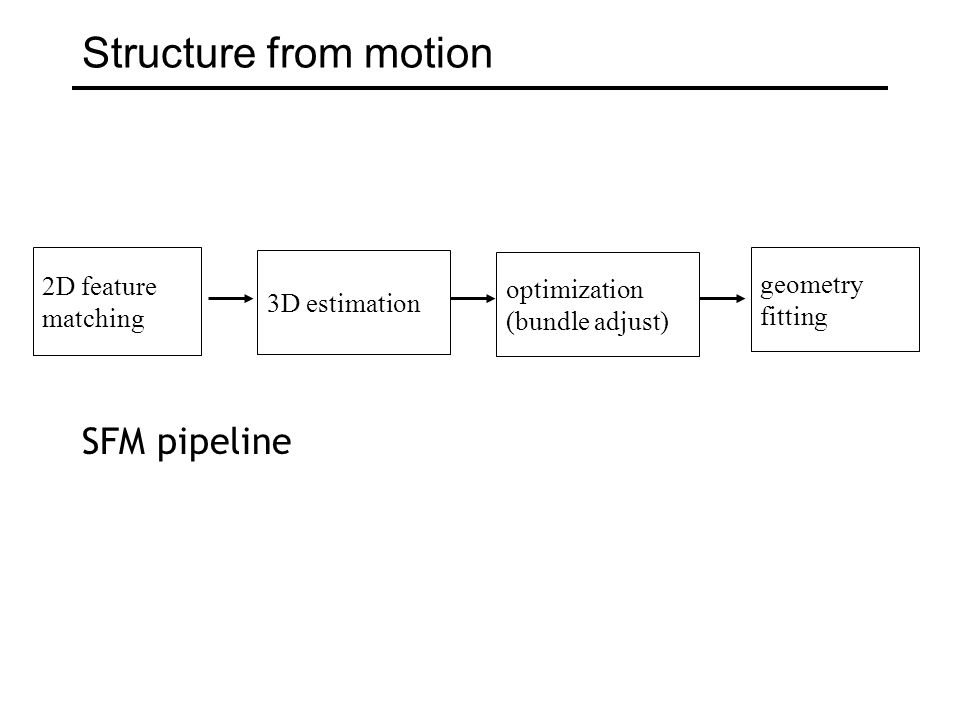 Structure from motion SFM pipeline 2D feature geometry optimization