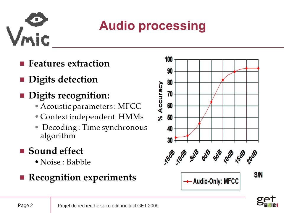 Audio processing Features extraction Digits detection