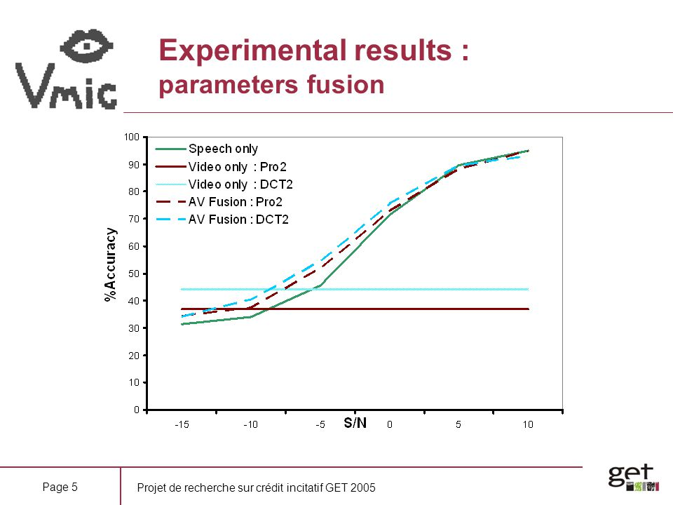 Experimental results : parameters fusion