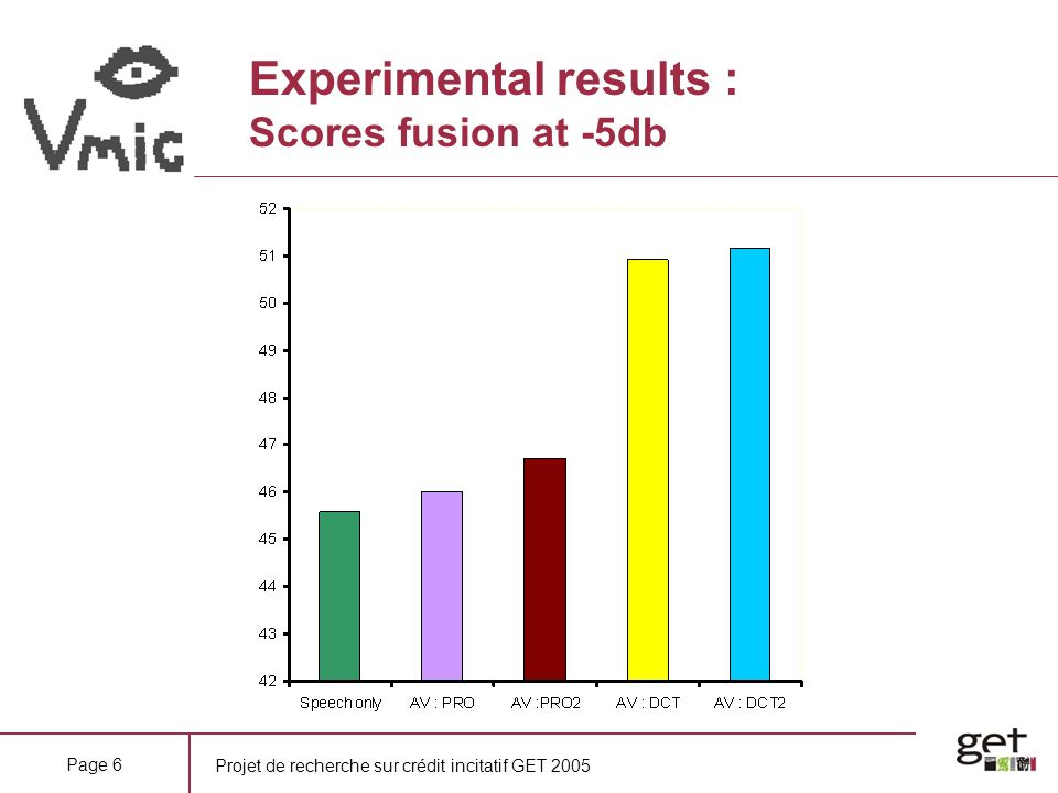 Experimental results : Scores fusion at -5db