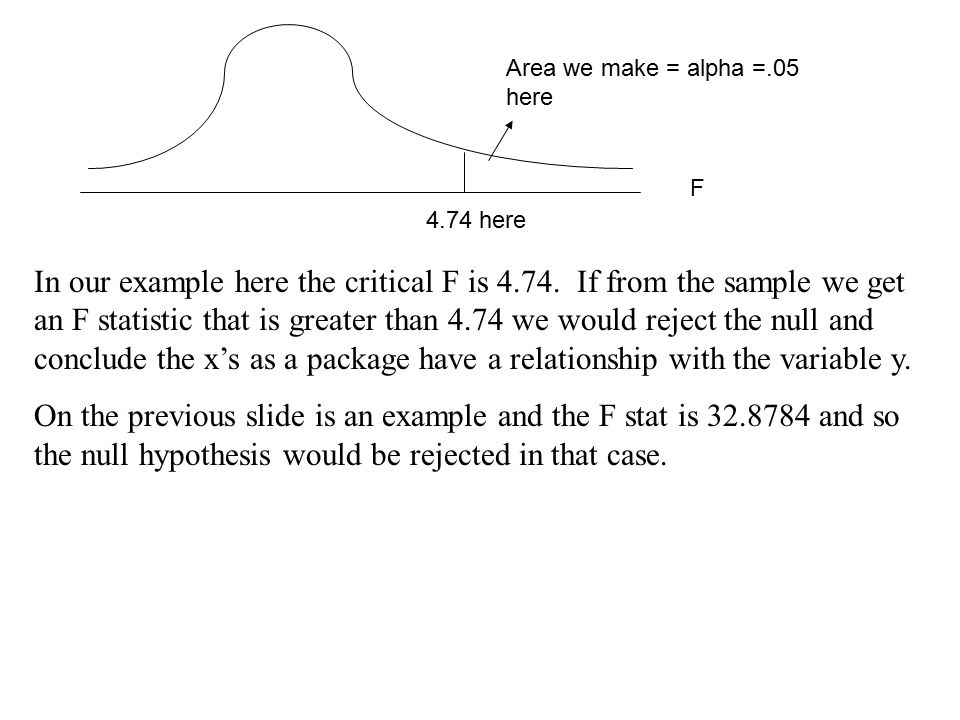 Area we make = alpha =.05 here