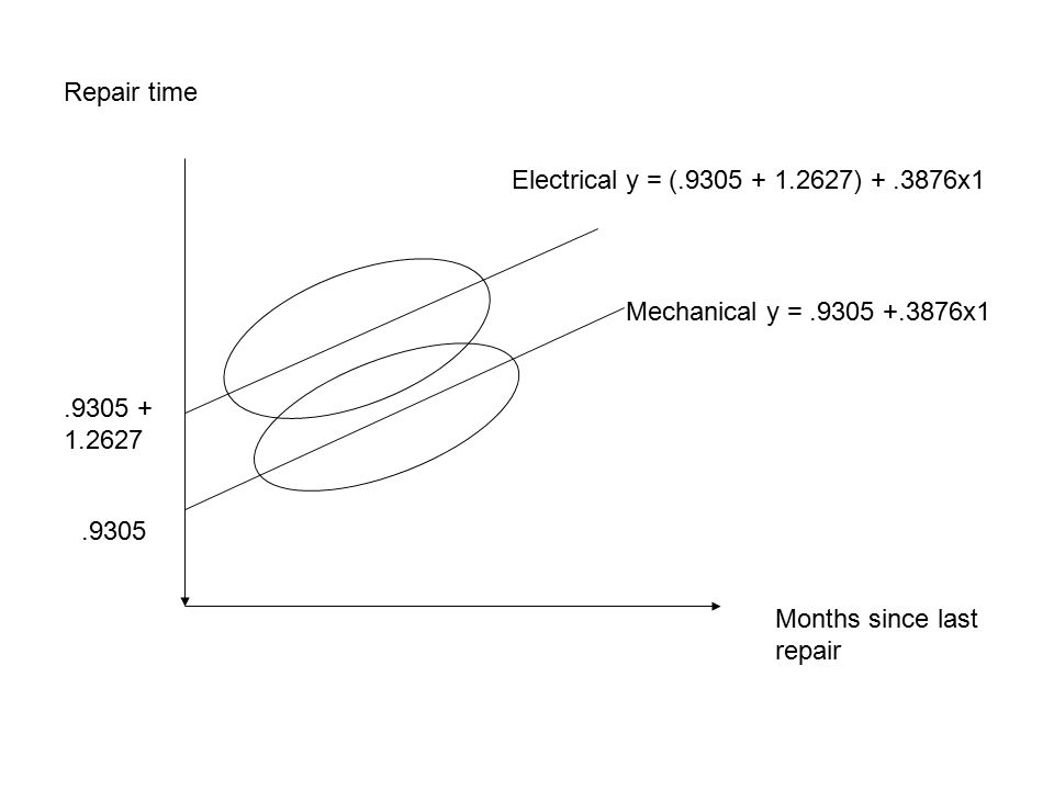 Repair time Electrical y = (.9305 + 1.2627) + .3876x1. Mechanical y = .9305 +.3876x1. .9305 + 1.2627.