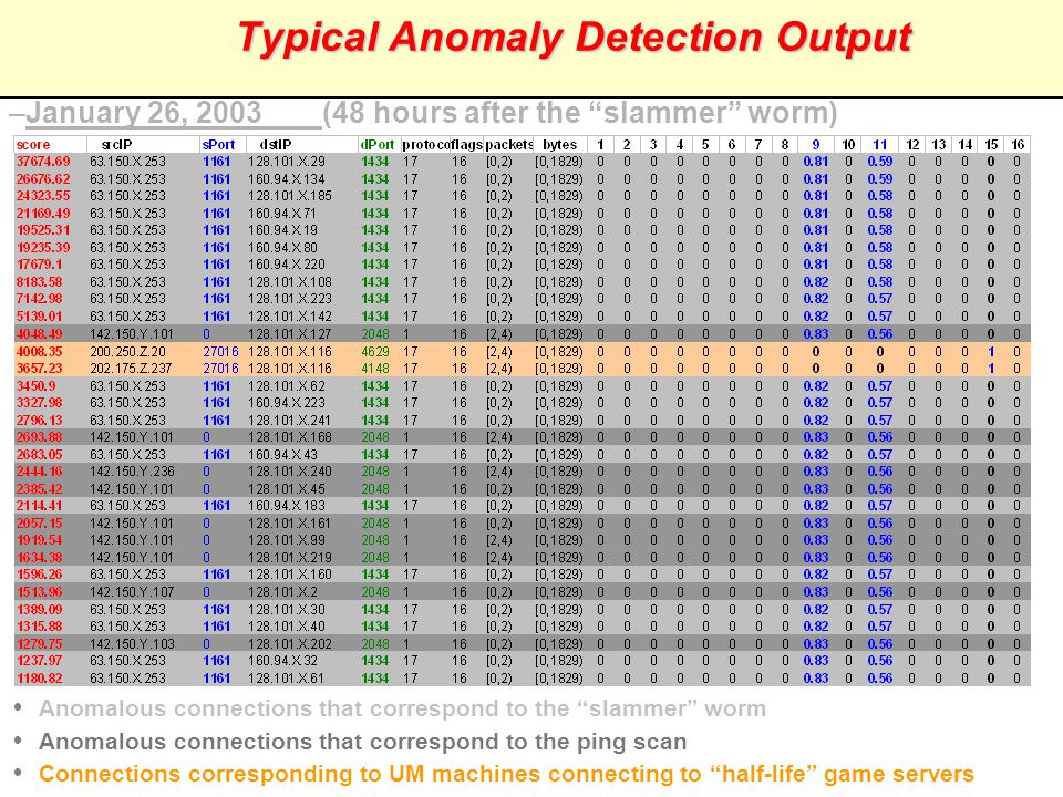 Typical Anomaly Detection Output