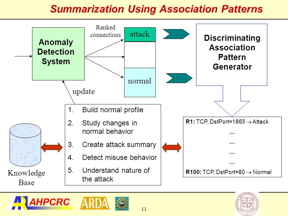 Summarization Using Association Patterns