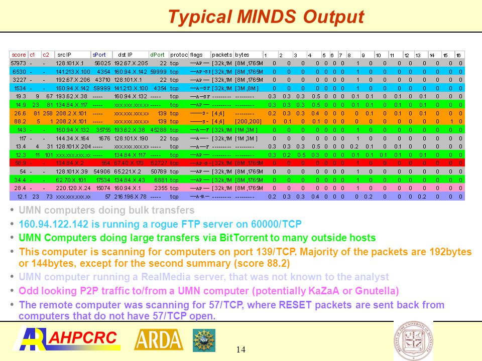 Typical MINDS Output UMN computers doing bulk transfers