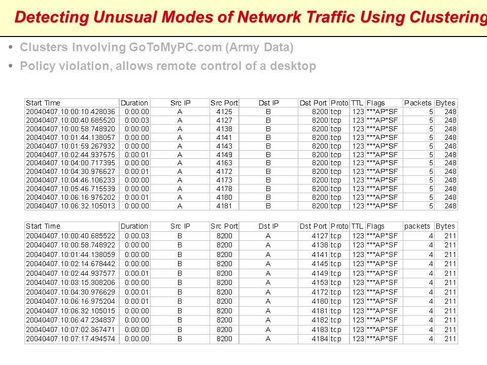 Detecting Unusual Modes of Network Traffic Using Clustering