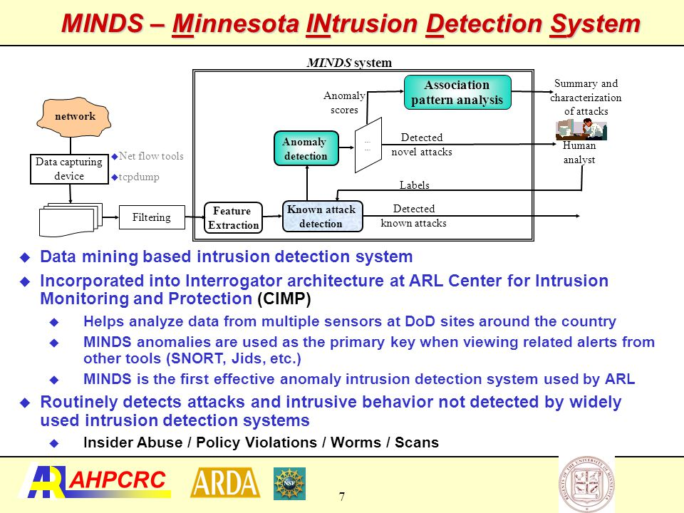 MINDS – Minnesota INtrusion Detection System