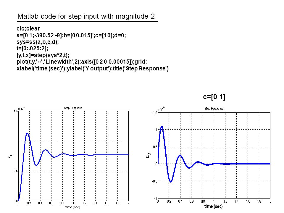 Matlab code for step input with magnitude 2