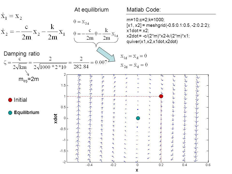 At equilibrium Matlab Code: Damping ratio meş=2m Initial