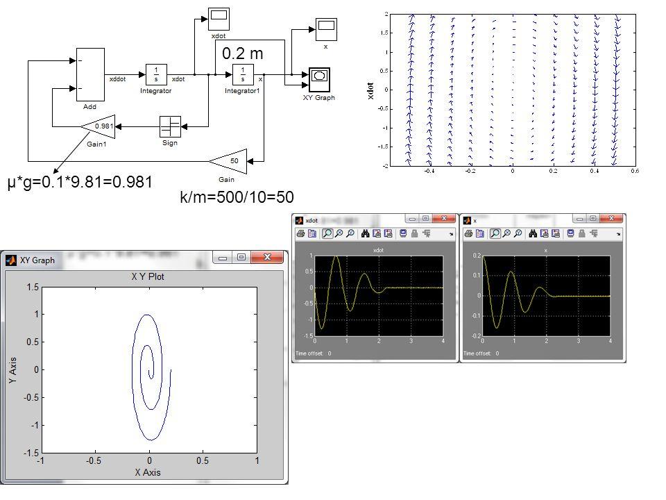 k/m=500/10=50 µ*g=0.1*9.81=0.981 0.2 m