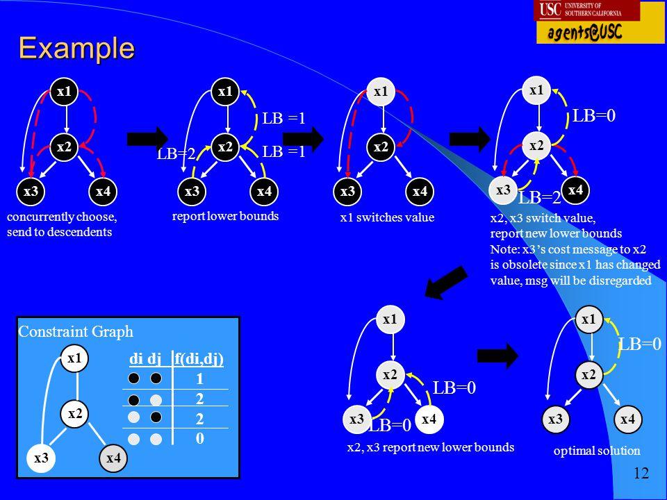 Example LB=0 LB=2 LB=0 LB=0 LB=0 LB =1 LB =1 LB=2 Constraint Graph