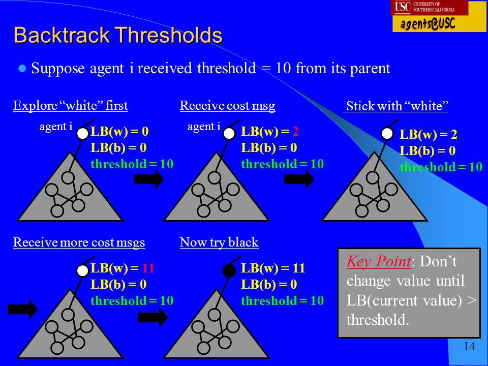 Backtrack Thresholds Suppose agent i received threshold = 10 from its parent. Explore white first.