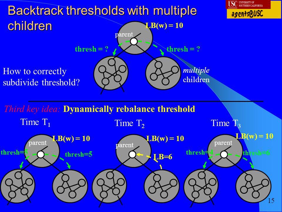 Backtrack thresholds with multiple children