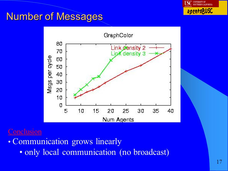 Number of Messages only local communication (no broadcast) Conclusion