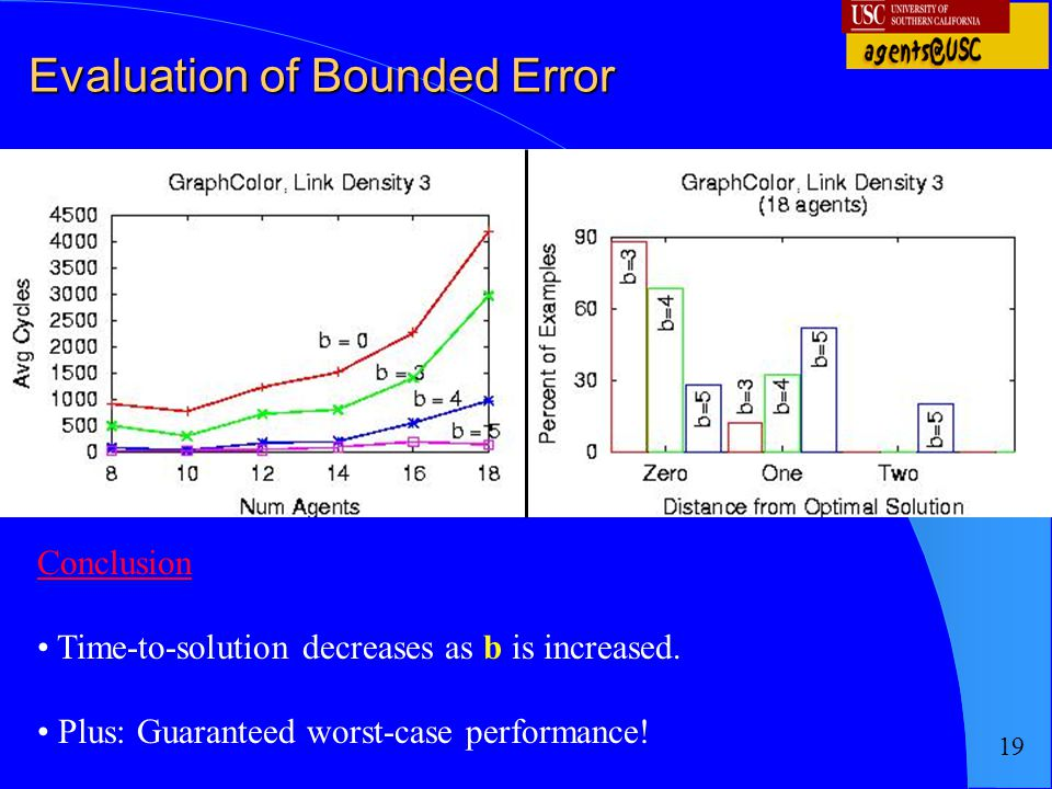 Evaluation of Bounded Error