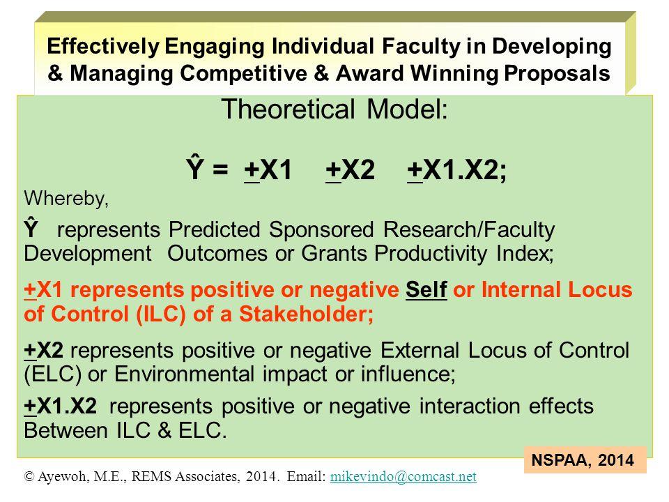 Theoretical Model: Ŷ = +X1 +X2 +X1.X2;