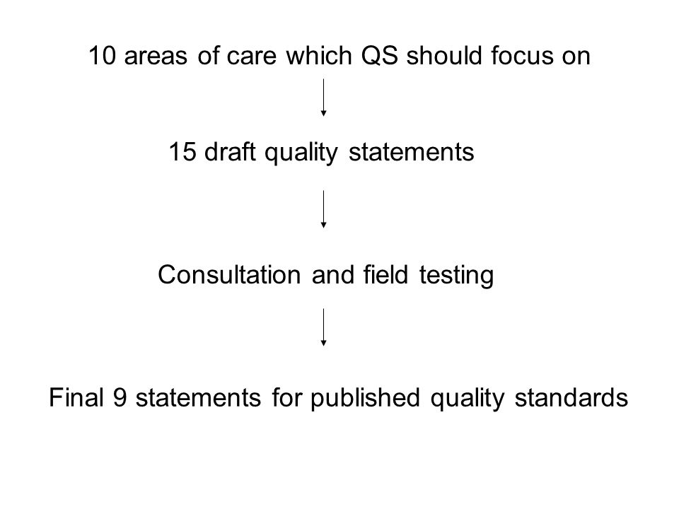 10 areas of care which QS should focus on