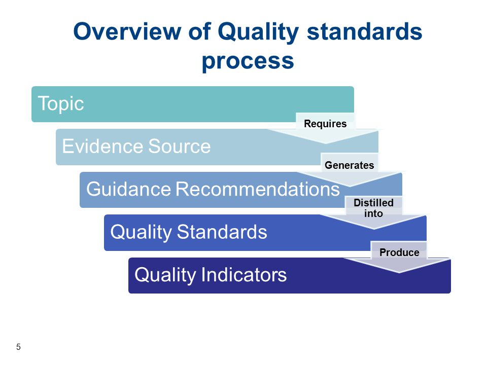 Overview of Quality standards process