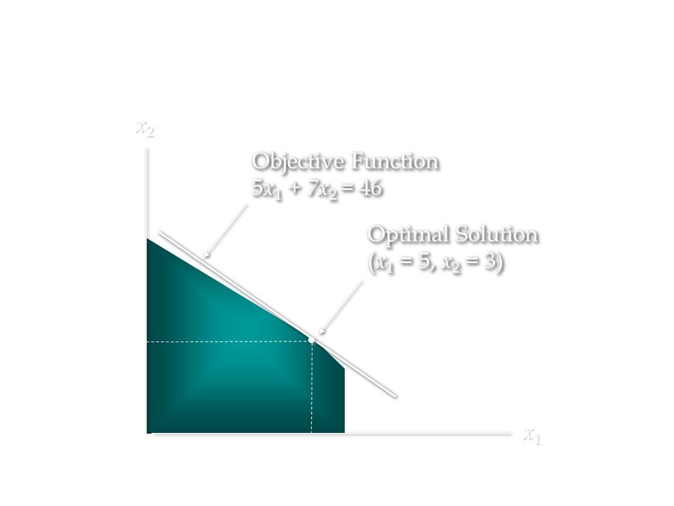 x2 Objective Function 5x1 + 7x2 = 46 Optimal Solution (x1 = 5, x2 = 3) x1