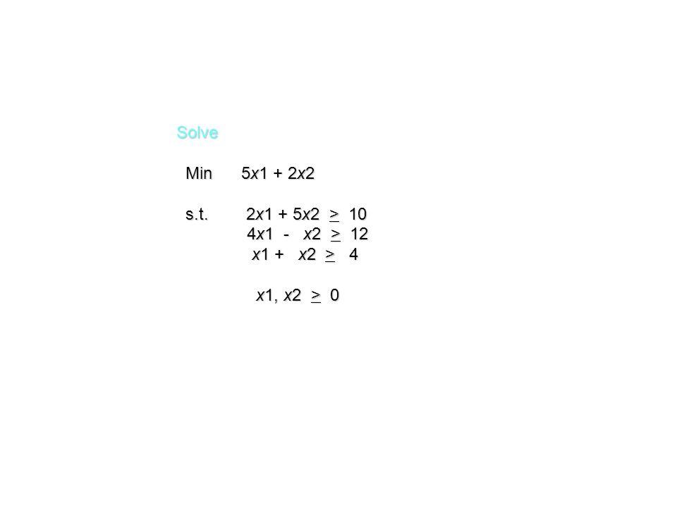 Solve Min 5x1 + 2x2. s.t. 2x1 + 5x2 > 10.