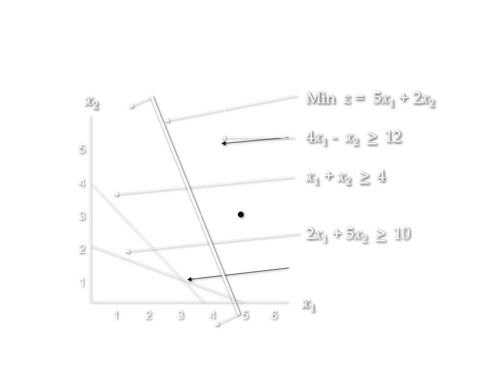 Min z = 5x1 + 2x2 x2 4x1 - x2 > 12 x1 + x2 > 4 2x1 + 5x2 > 10