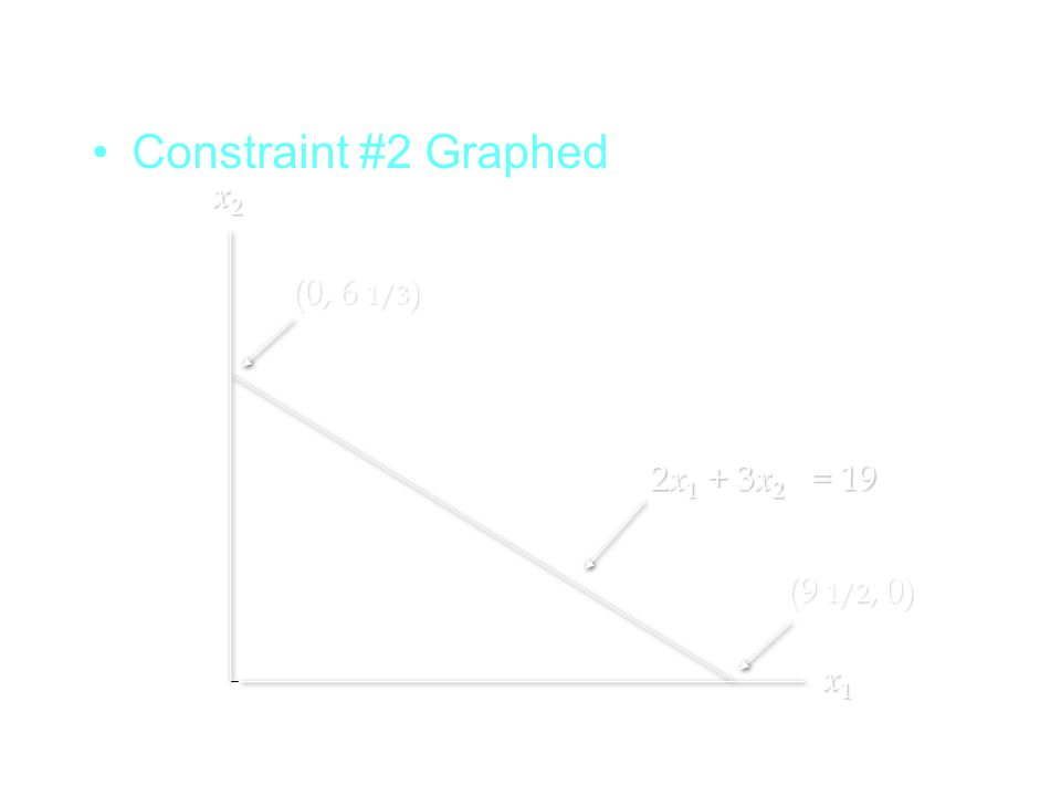 Constraint #2 Graphed x2 (0, 6 1/3) 2x1 + 3x2 = 19 (9 1/2, 0) x1
