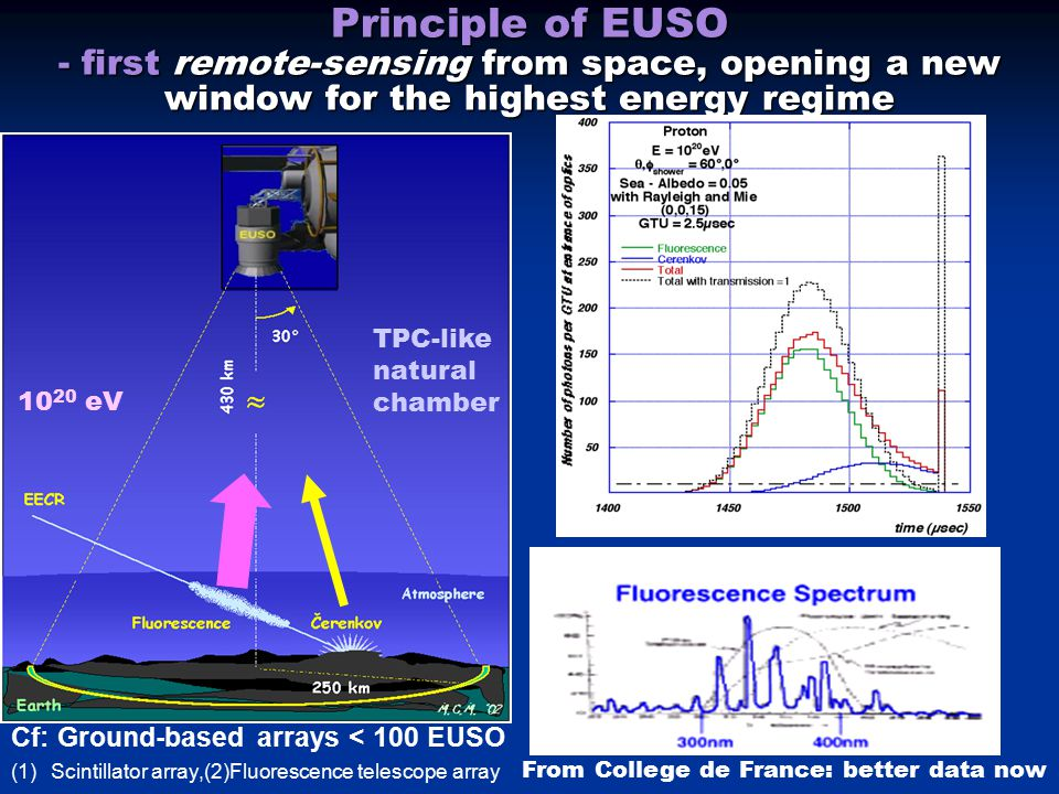 Principle of EUSO - first remote-sensing from space, opening a new window for the highest energy regime