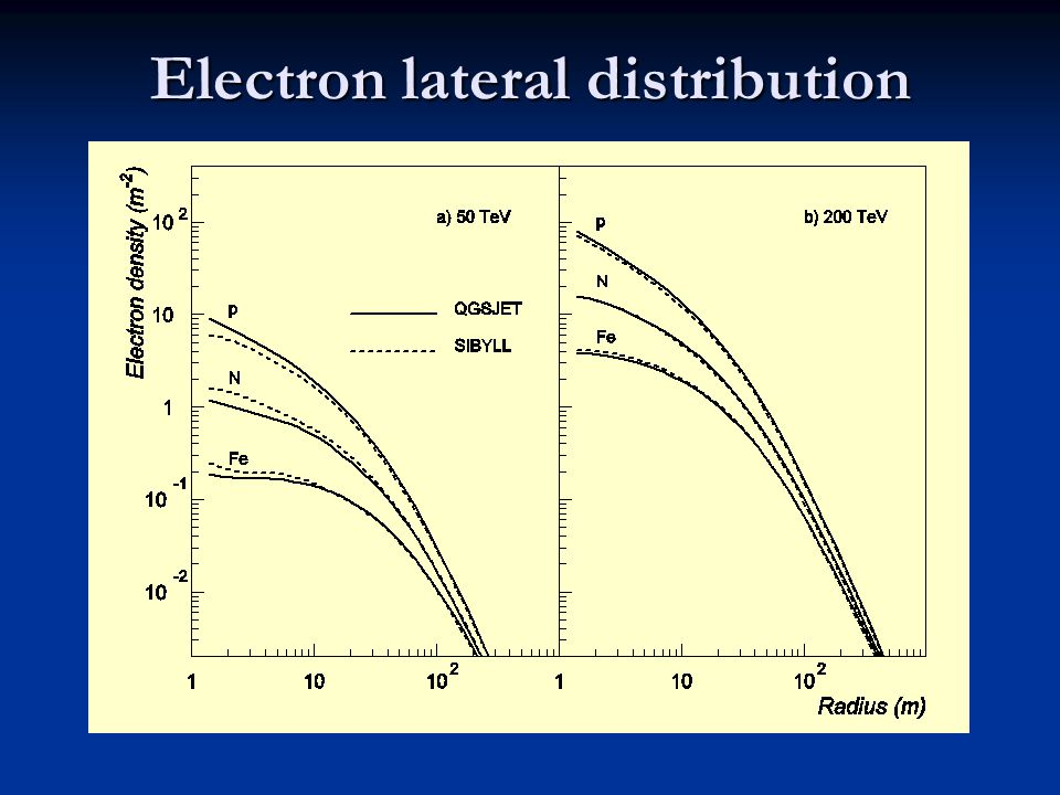 Electron lateral distribution