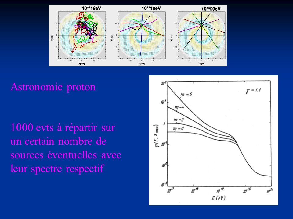 Astronomie proton 1000 evts à répartir sur un certain nombre de sources éventuelles avec leur spectre respectif.
