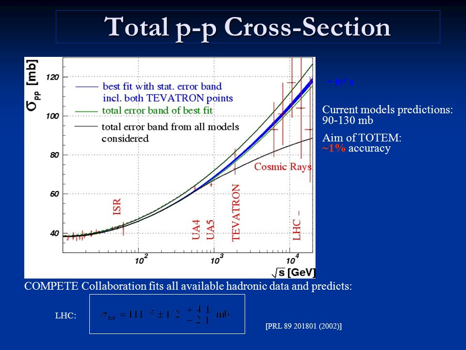 Total p-p Cross-Section
