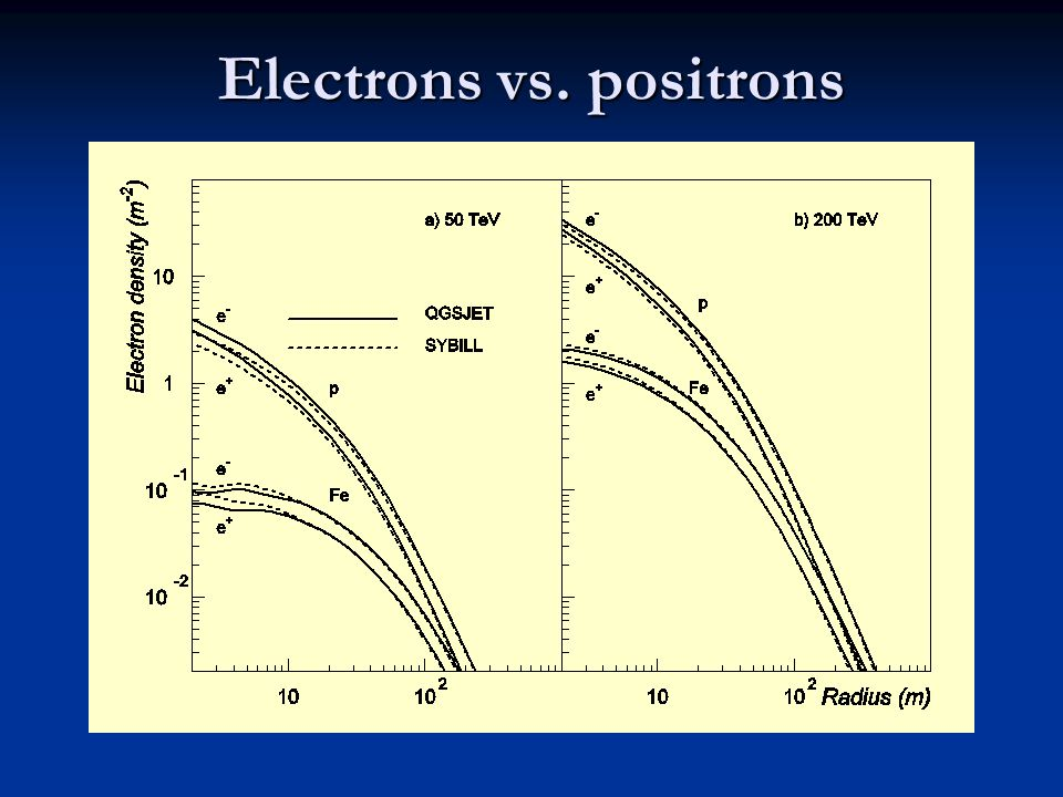 Electrons vs. positrons