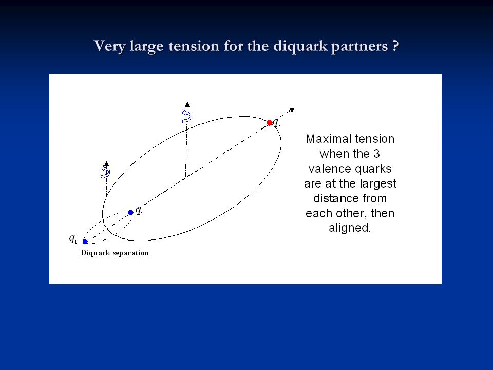 Very large tension for the diquark partners