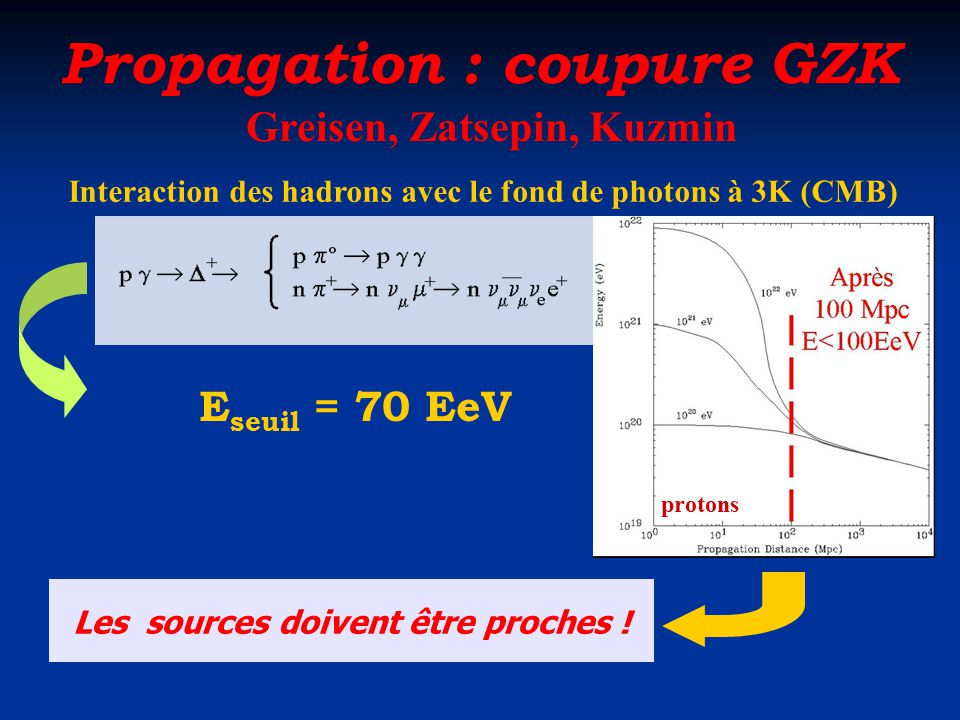 Propagation : coupure GZK